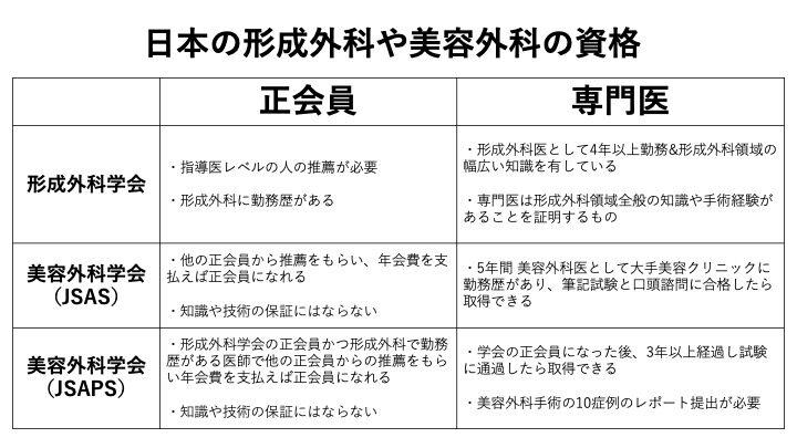 日本の形成外科や美容外科の資格,クローズド法,長尾真治が配信する鼻整形情報